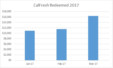 2017419 Total CalFresh Redeemed Jan-Mar 2017
